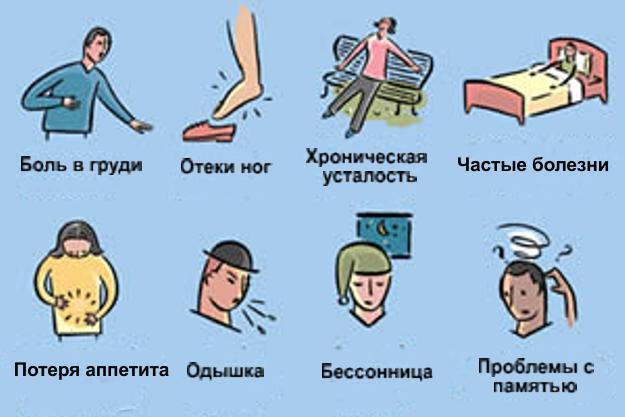 ВСД по смешанному типу что это такое: симтомы и способы лечения
